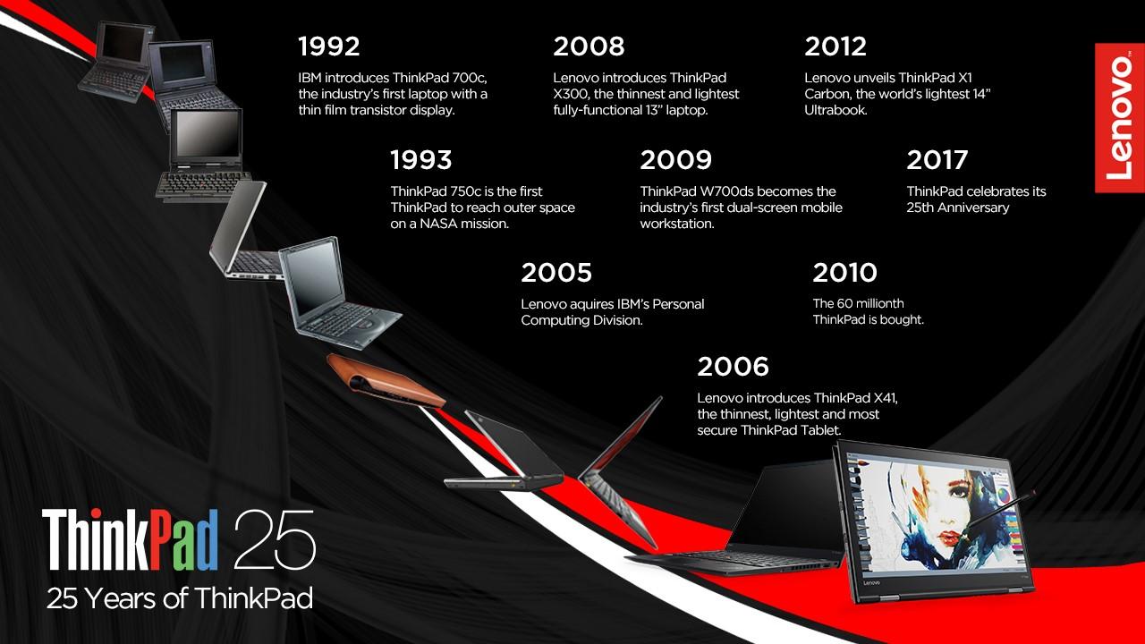 ThinkPad împlinește 25 de ani de existență